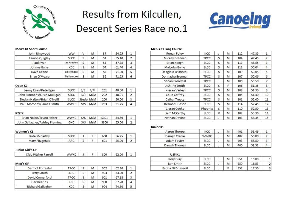 KCC Race result