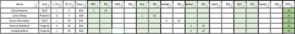 Div6 Rankings