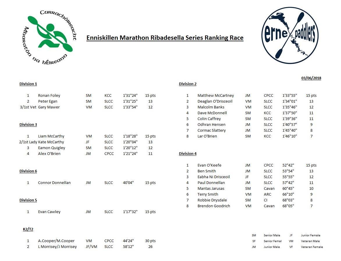 Enniskillen Results