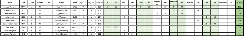 K2 Rankings
