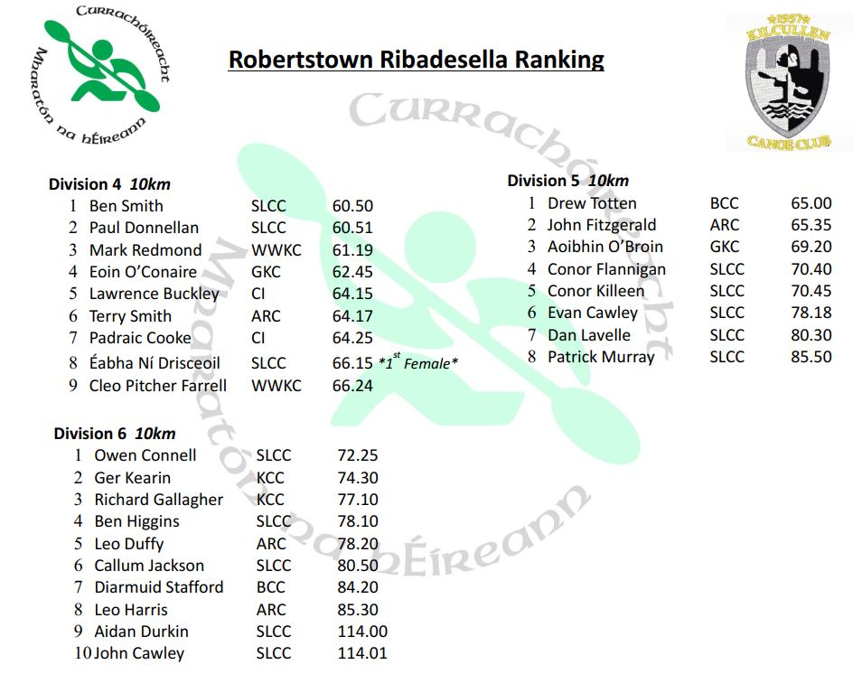 Roberstown Result2